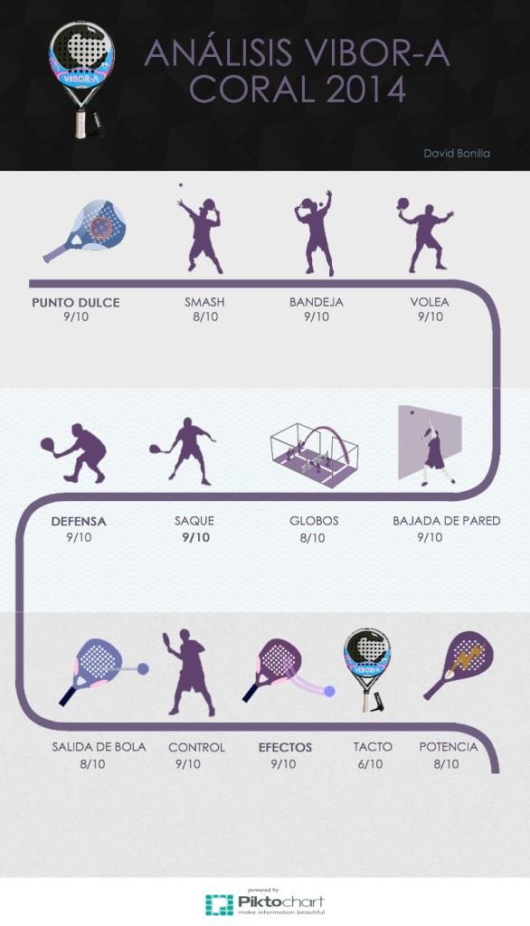Infografia análisis de palas: Vibor-a Coral