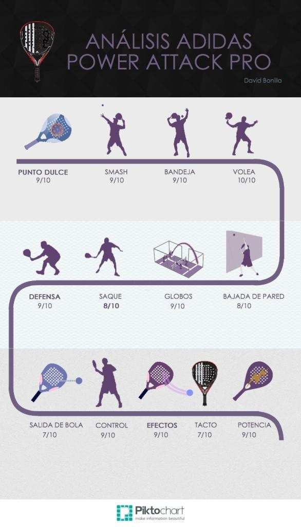 Infografía Análisis de palas: Adidas Power attack Pro