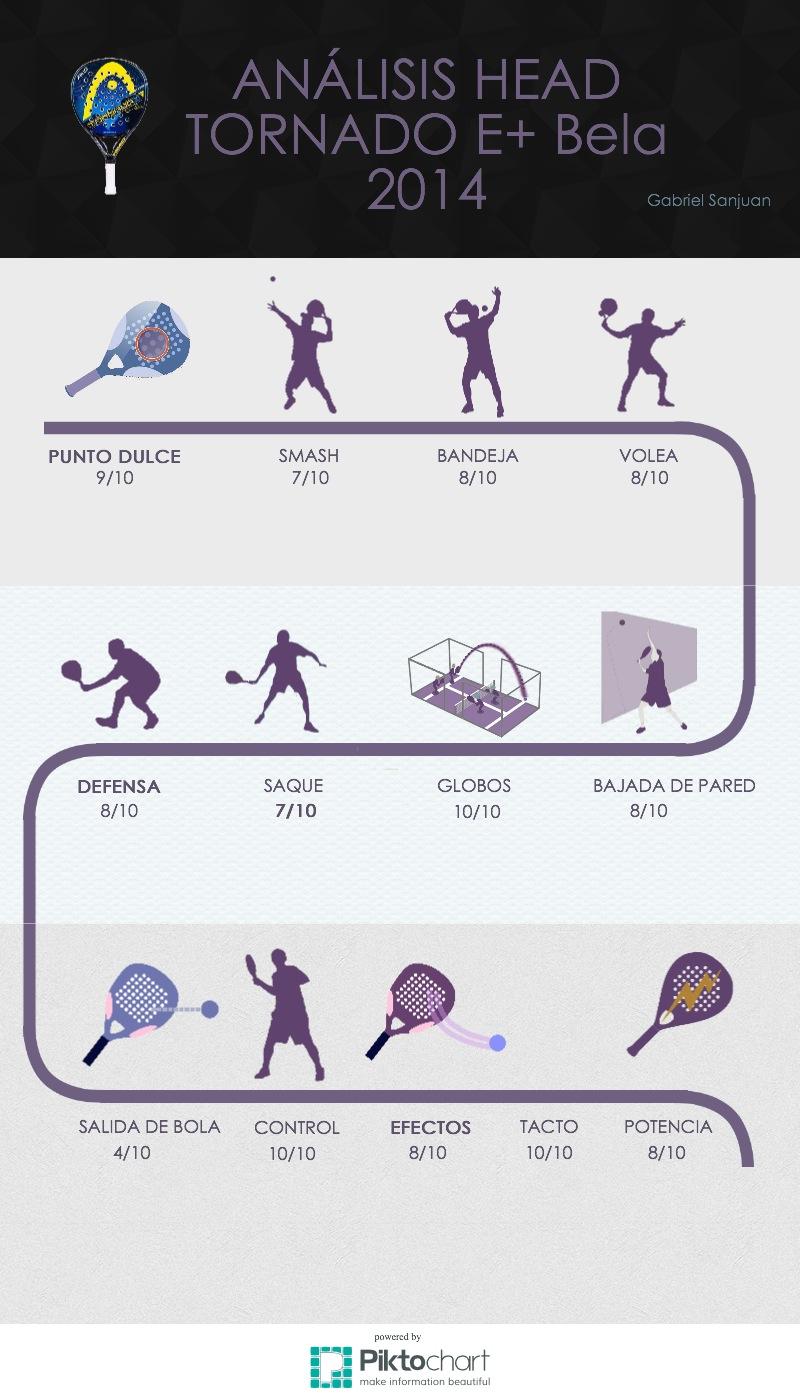 infografia_pala_head_tornado_bela