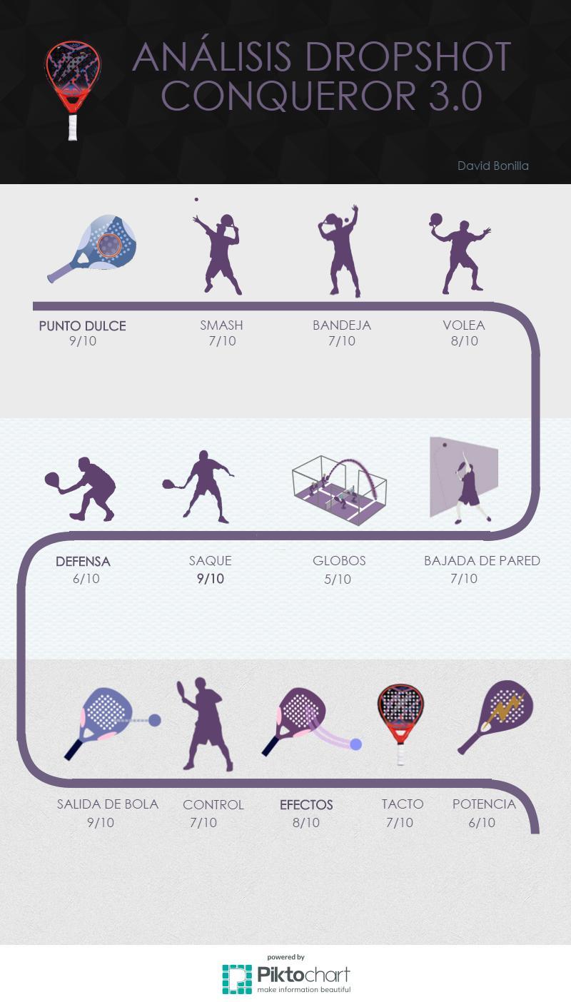 infografia dropshot conqueror