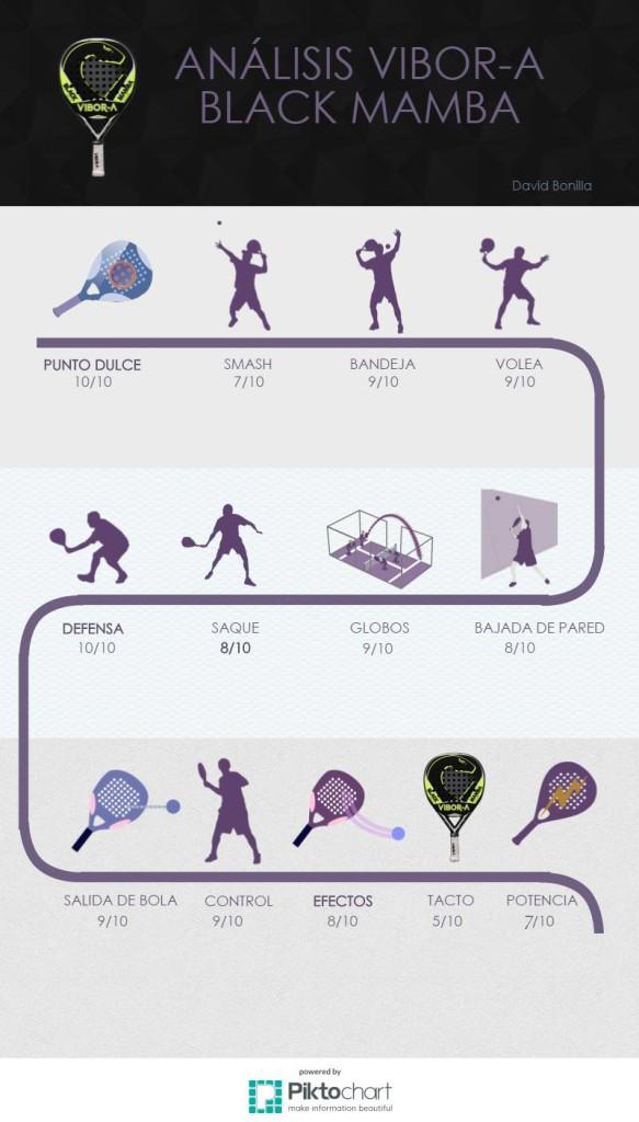 Infografia Analisis Vibora Black Mamba