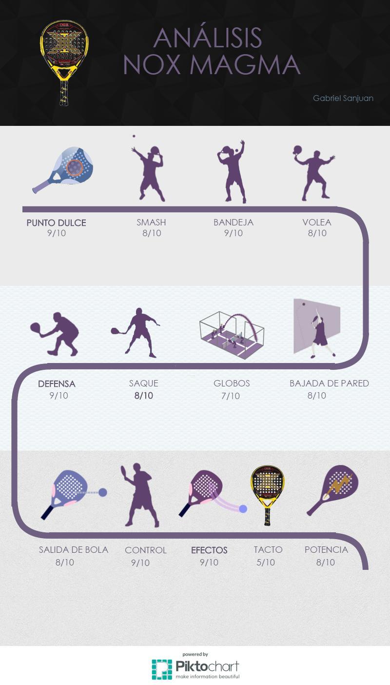 infografia de la nox magma