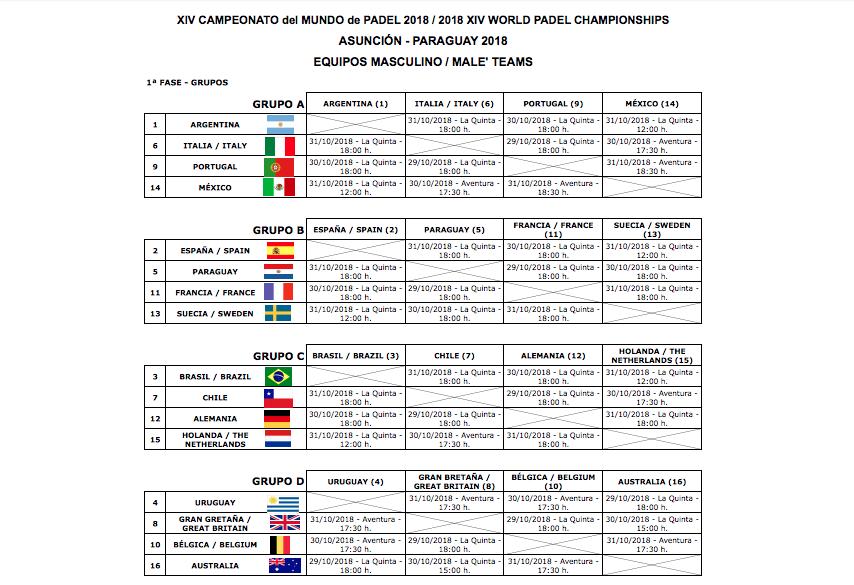 Grupos de la primera fase femenina por equipos del Mundial de Padel 2018