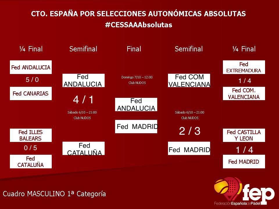 Campeonato de España por Selecciones Autonómicas
