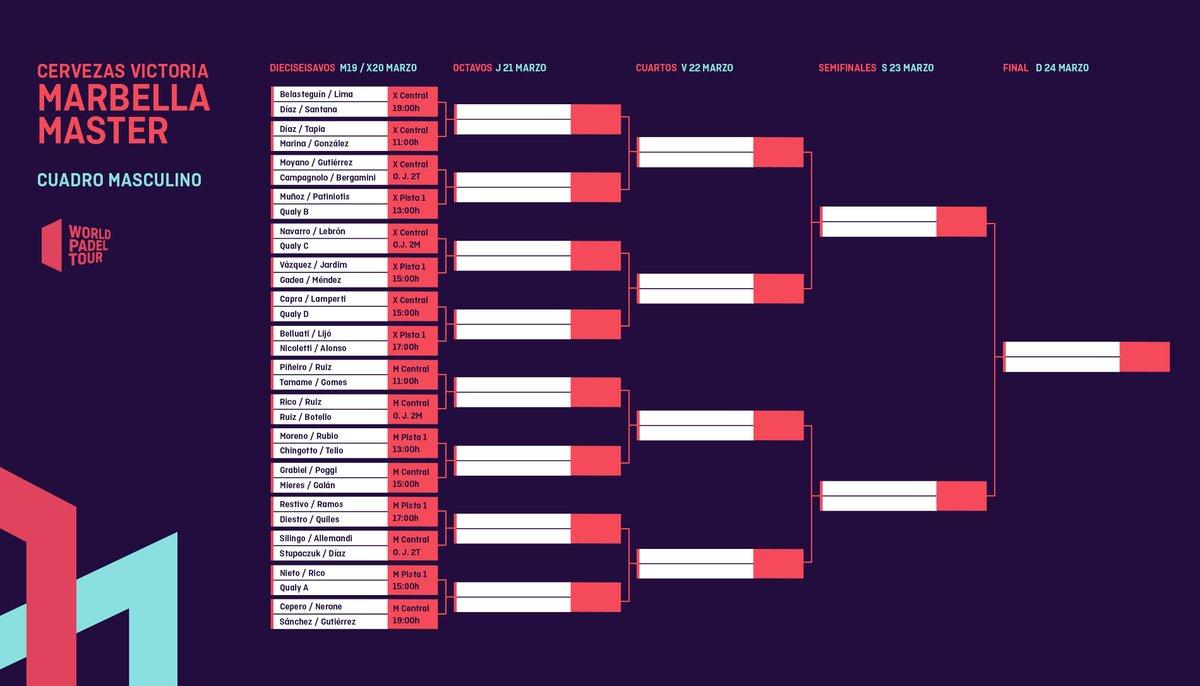 Cuadro final masculino delCervezas Victoria Marbella Master 2019