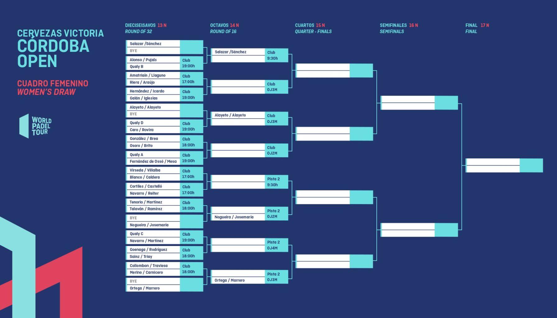 Cuadro final femenino del Cervezas Victoria Córdoba Open