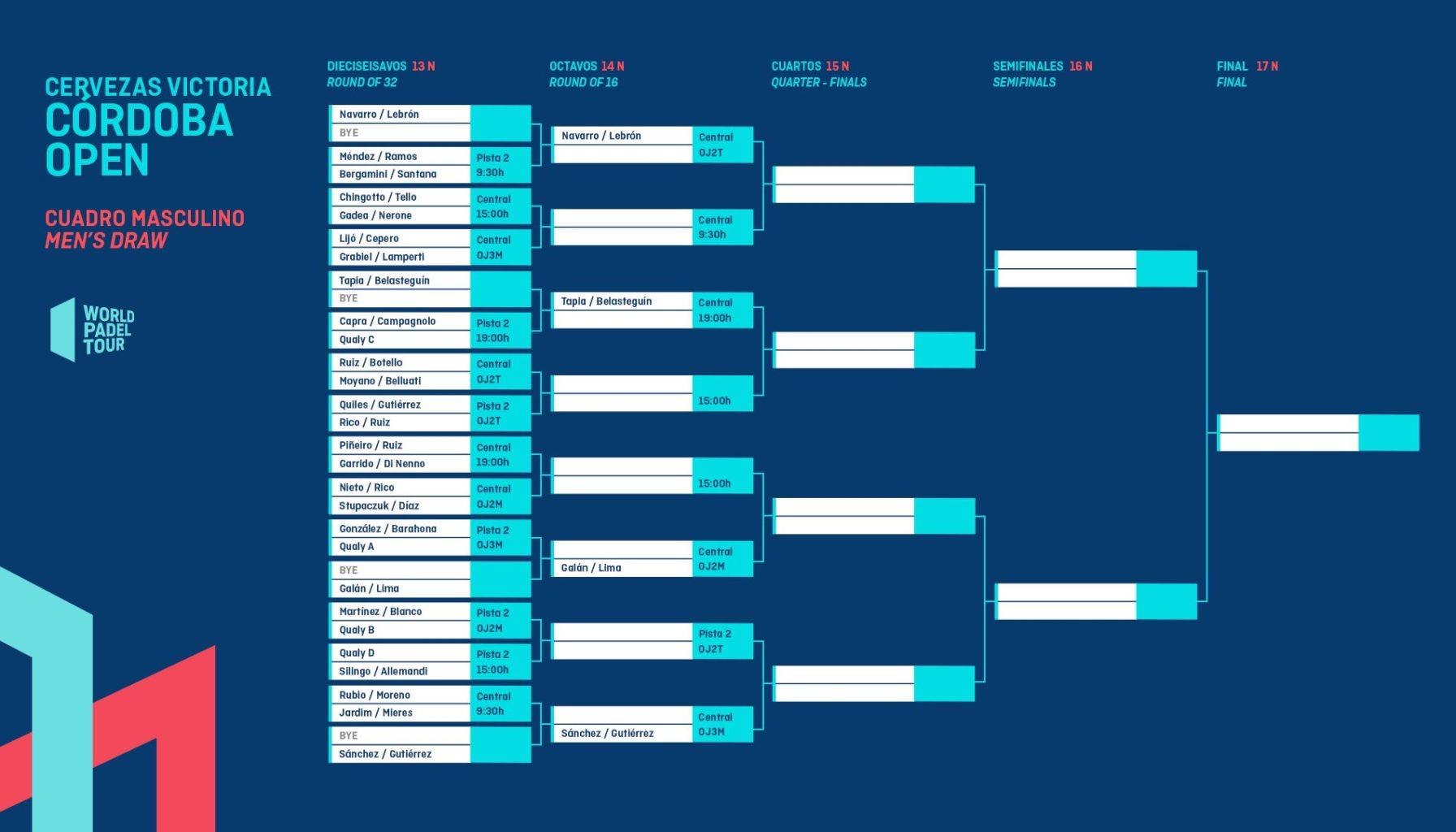 Cuadro final masculino del Cervezas Victoria Córdoba Open