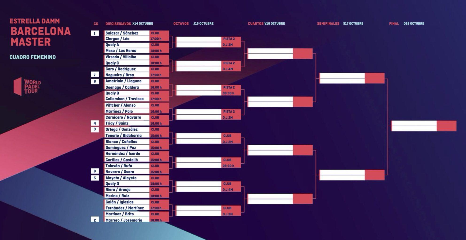 Cuadro final femenino del Estrella Damm Barcelona Master 2020