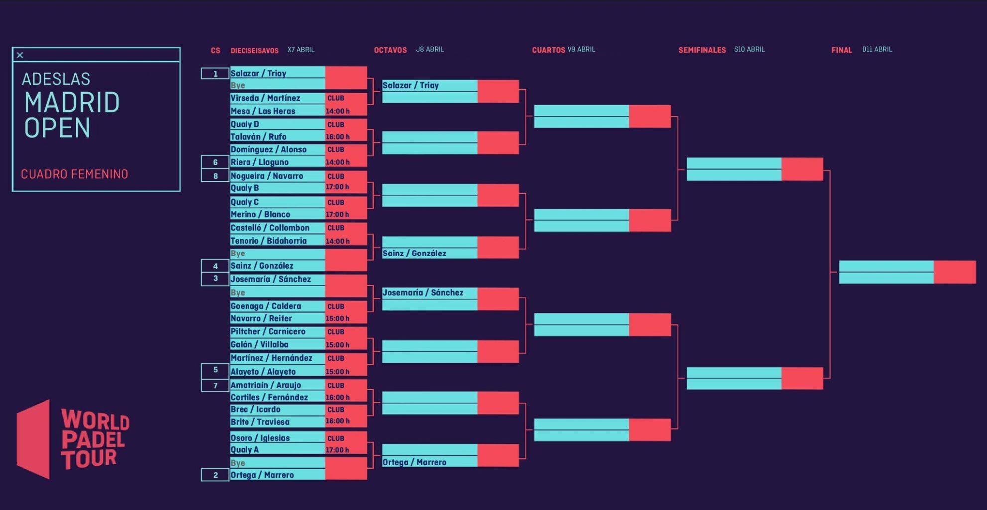 Cuadro final femenino del Adeslas Madrid Open 2021