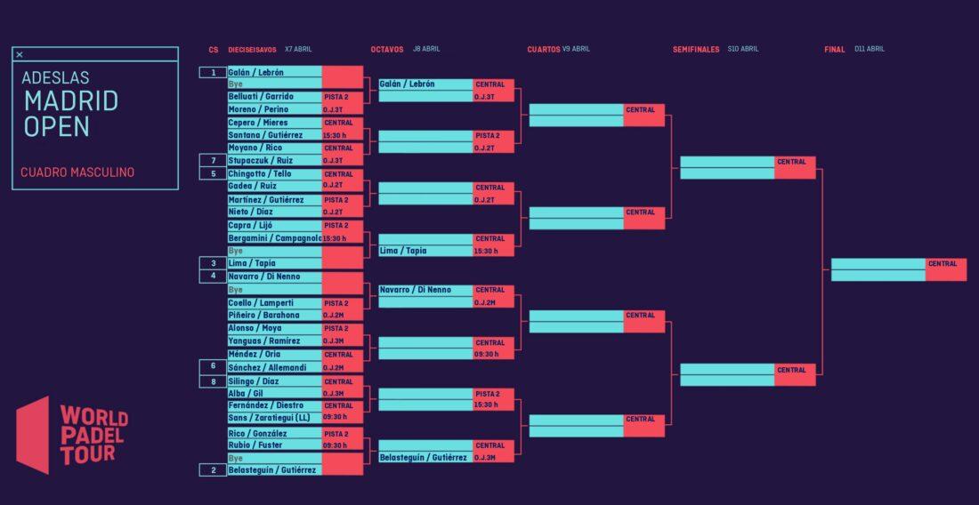 cuadro final masculino del Adeslas Madrid Open 2021