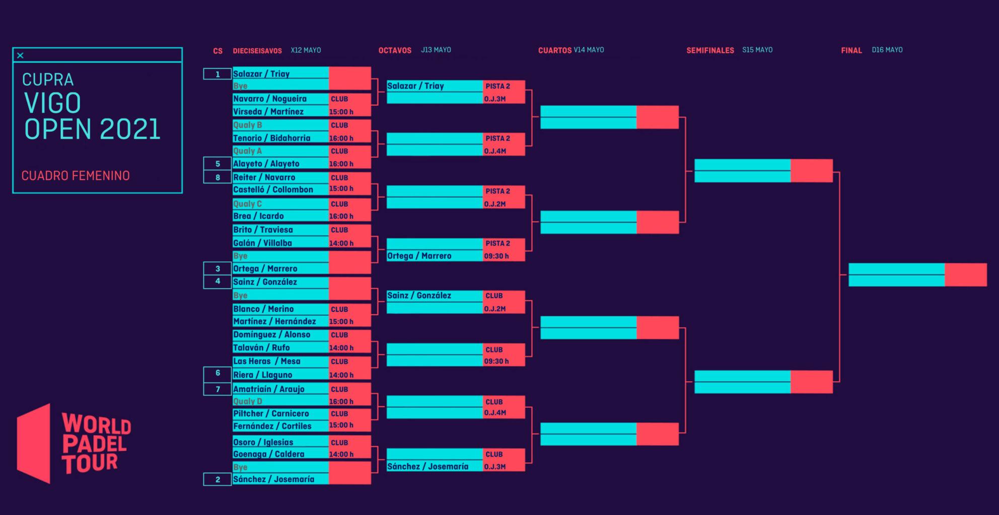 Cuadro final femenino del Cupra Vigo Open 2021