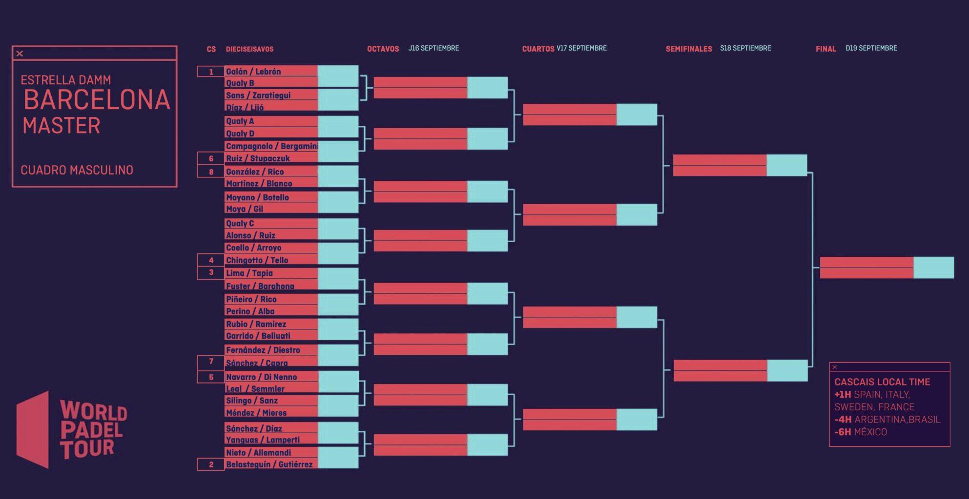 Cuadro final masculino delEstrella Damm BarcelonaMaster2021